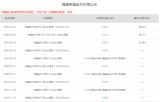 隆基發布單晶 片價格公(gong)示 166單晶 片迎11個月(yue)以來(lai)首次降價
