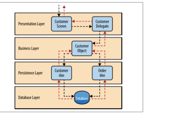 软件架构模式的详细资料介绍