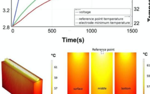 高鎳/硅碳電池如何實現安全的快充技術