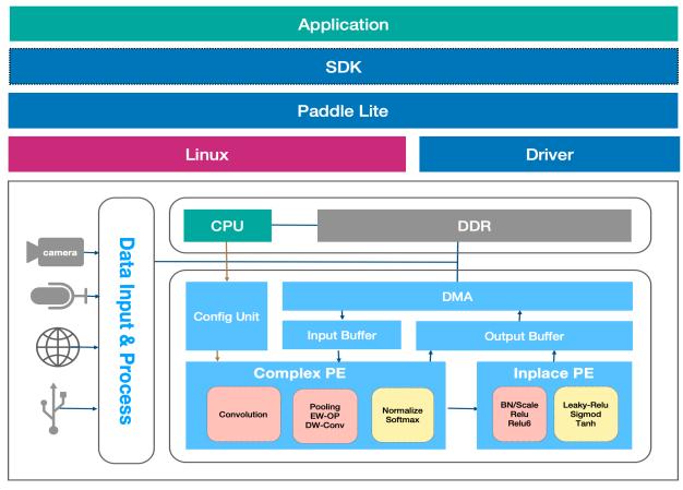 AI Edge计算平台EdgeBoard如何实现灵活快速的部署?