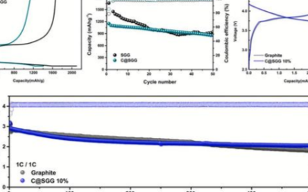 高稳定的硅碳技术助力高比能锂离子电池的研发