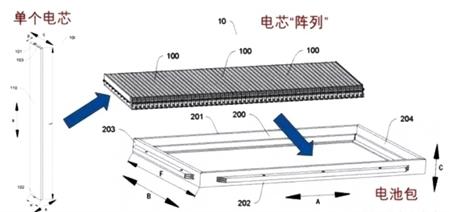 比亚迪官方对刀片电池进行详细解析,体积比能量密度...