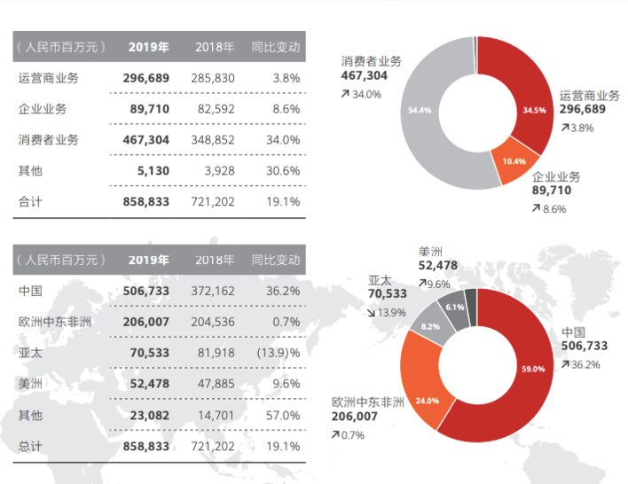 2019年华为5G手机市场份额全球第一,智能手机市场份额达到17.6%