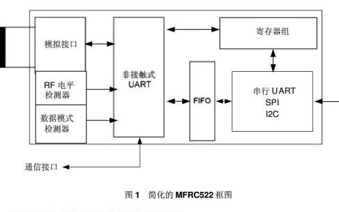 MFRC522非接(jie)觸式(shi)讀寫卡芯jiu) 氖菔植崦夥嚴xia)載