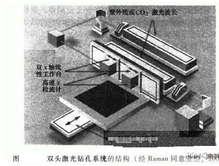 双头激光钻孔系统在印制电路板中的应用解析