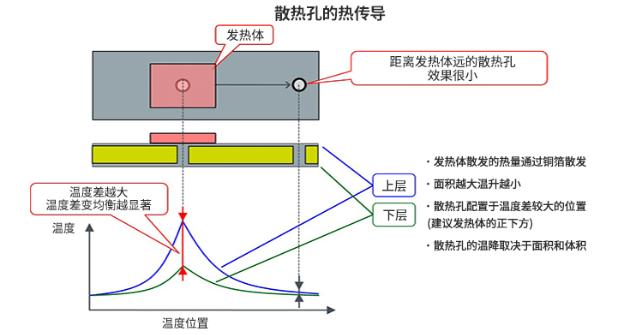浅谈PCB设计中散热孔的配置