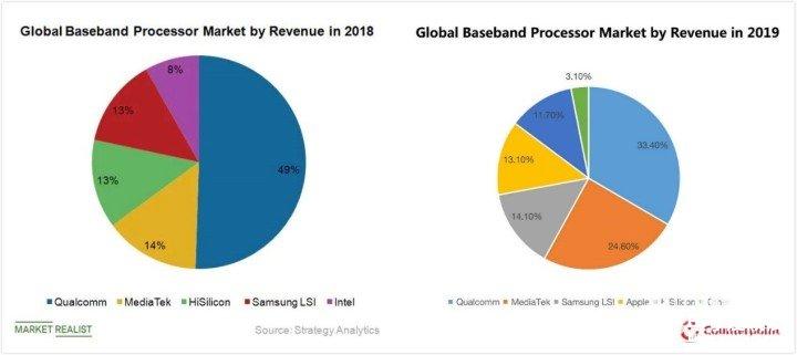 2019年全球手机芯片市占率报告:联发科迎来爆发性增长,营收看涨