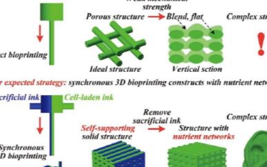 新型工藝研究,將3D打印結合碳化硅結構應用