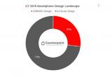 去年智能手机ODM订单增长18%