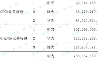 中国电信公布PON设备集采结果,加速中国电信千兆宽带网络的建设