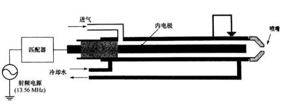 射频大气压辉光放电的典型结构以及产生办法