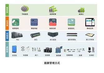 怎样打造出能源设备管理系统