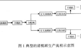 采用西门子S7-300系列PLC在清梳联工序中应用