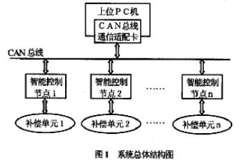 采用总线技术实现对功率因素动态补偿系统进行控制和监测