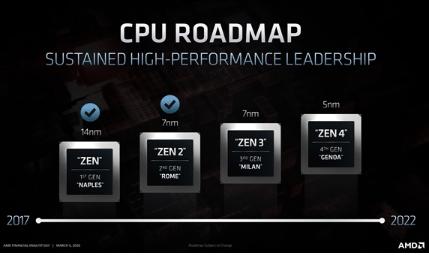 2020年锐龙4000系列桌面版继续支持DDR4内存
