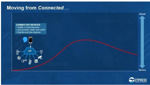 情境智能如何和物联网结合起来