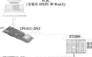 基于PC机和西门子ET200S实现电加热炉监控系统的设计