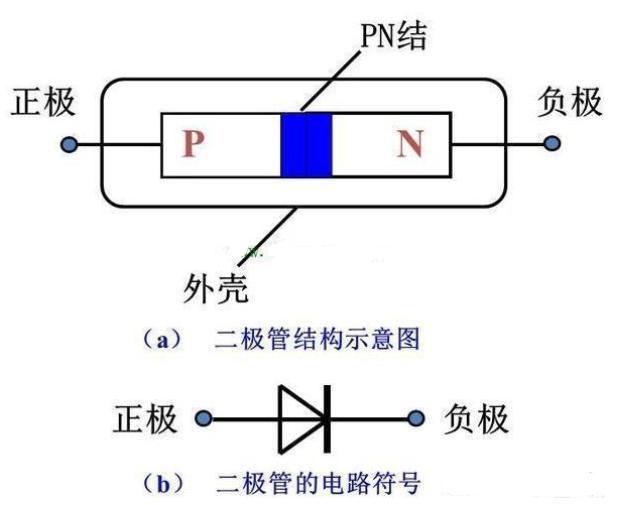 PN结为什么可以单向导电?PN结单向导电原理