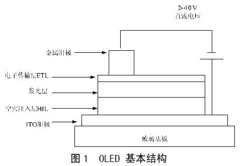 OLED 的無源驅動技術是怎樣的一項技術(一)