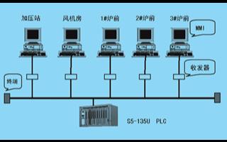 基于s7-300 PLC器件和总线操你啦日日操实现煤气回收自控系统的改造