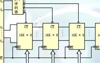 存储器的构造,存储器的选片及总线的概念