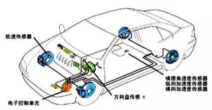 MEMS传感器在汽车电子中的应用