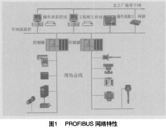 profibus总线的网络特性及实现水厂快滤池自动控制系统的设计