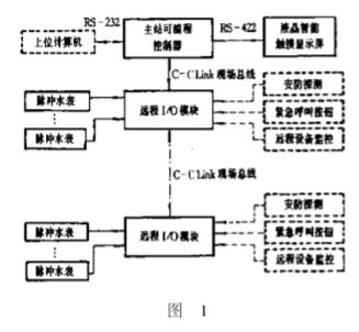 采(cai)用三菱CC-LINK現場總線實現小(xiao)區自(zi)動抄表系統的(de)設計
