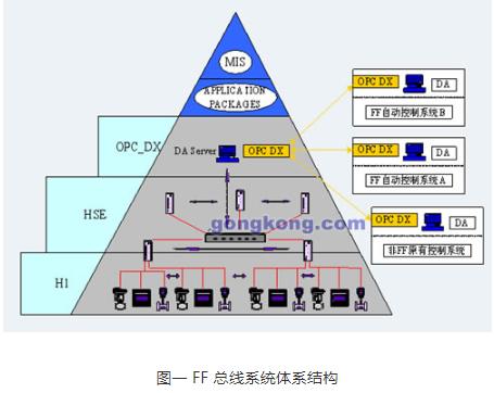 基于FF總線和NCS-3000系列產品(pin)實現zhi)蟯攀 ?葡低車de)設計