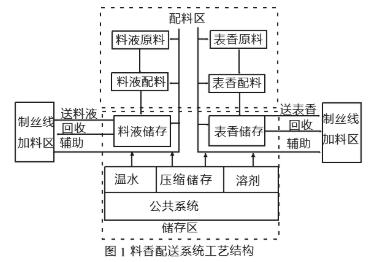 基于FCS和工业以太网和PLC器件实现料香配送控制系统的设计