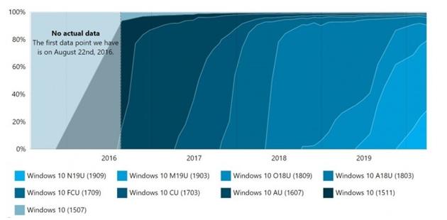 众多Windows 10版本最稳定还是1903