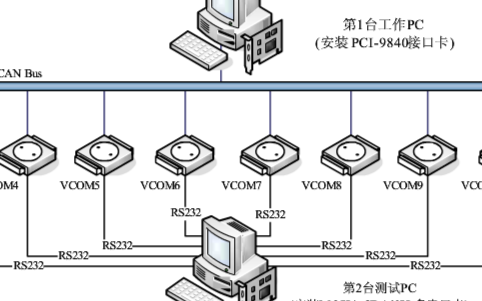 基于CAN-bus網絡在同一台PC建立多個虛擬串口並實現網絡測試