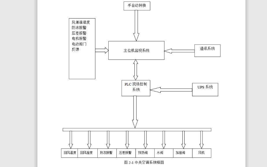 如何使用PLC实现中央空调控制系统的设计