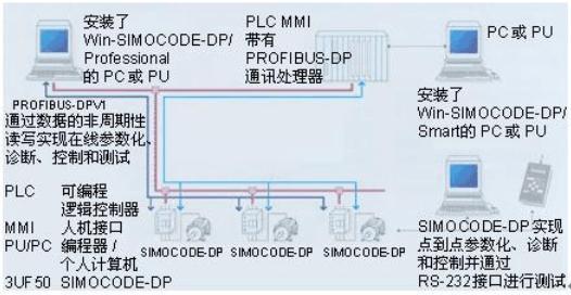 采用现场总线技术的NETWORK-6000+控制系统在电厂的应用分析