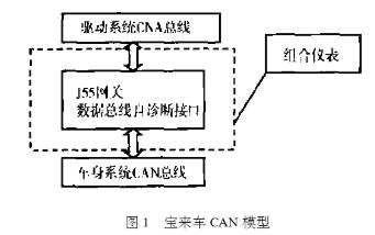 采用CAN总线实现宝莱车驱动系统的设计应用