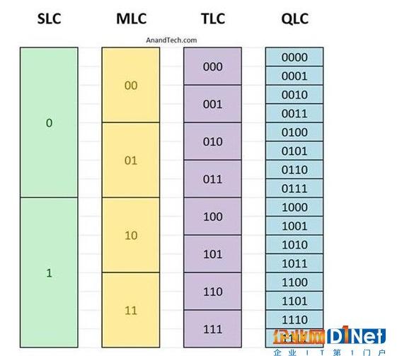 QLC與TLC閃存有什么不一樣的地方