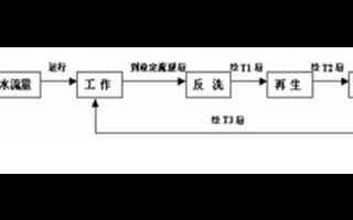 软水处理系统的硬件组成、特点及PROFIBUS-DP总线在其的应用研究