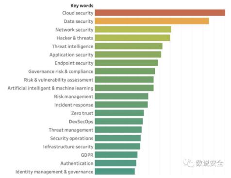 云安全和数据安全是如何定义的