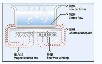 电磁炉的原理是怎么样的详细资料概述