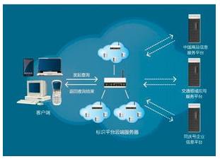 云存储怎样用在备份软件上