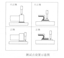 測試點(dian)設計主要(yao)有xin)男xie)要(yao)求,應注意(yi)哪些(xie)事項(xiang)
