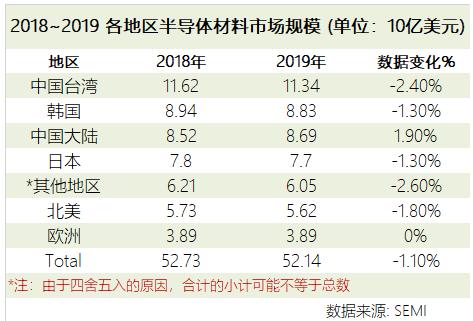 2019年全球半导体材料市场营收521亿美元,大陆同比增长1.9%