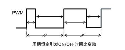 关于电压控制方法:PWM和PFM