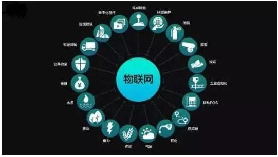 物联网技术在工业园区可以如何应用