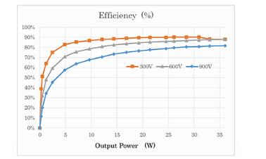 AC/DC转换器的效率和开关波形评估