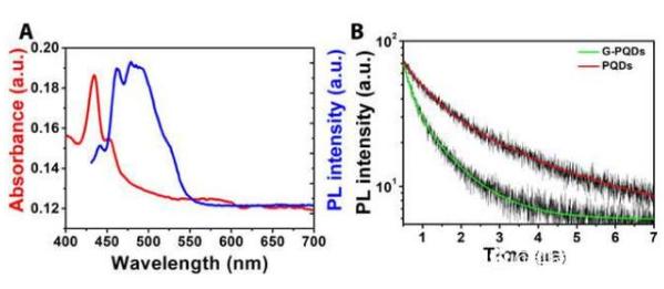 使用混合超结构来构建光电晶体管和光子突触