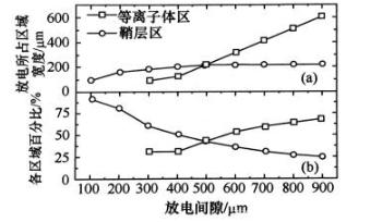 射頻微等(deng)離(li)子(zi)體的(de)特(te)點分析