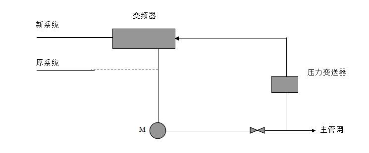 汇川变频器空压机技改方案