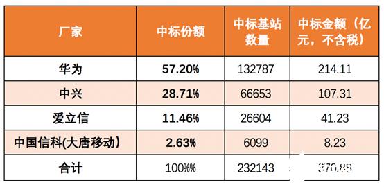 华为自研PA芯片第二季度将实现大规模量产,5G PA市场失速