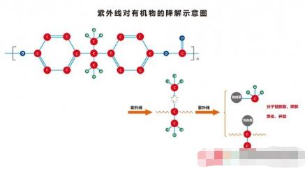 紫外线对三大类材料的降解原理及如何预防或减轻紫外线的降解